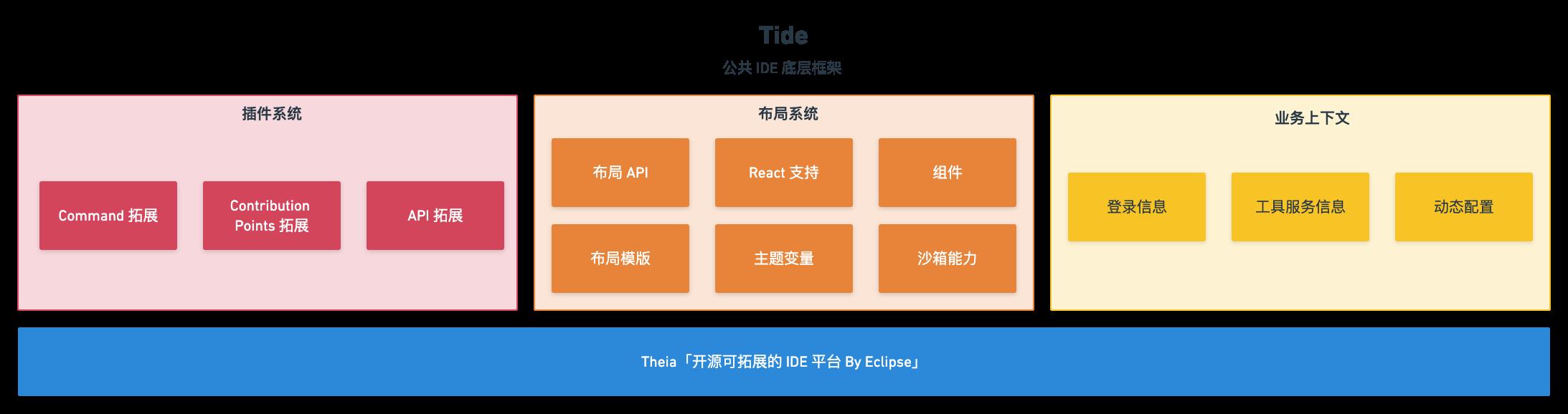 Taro IDE 架构图