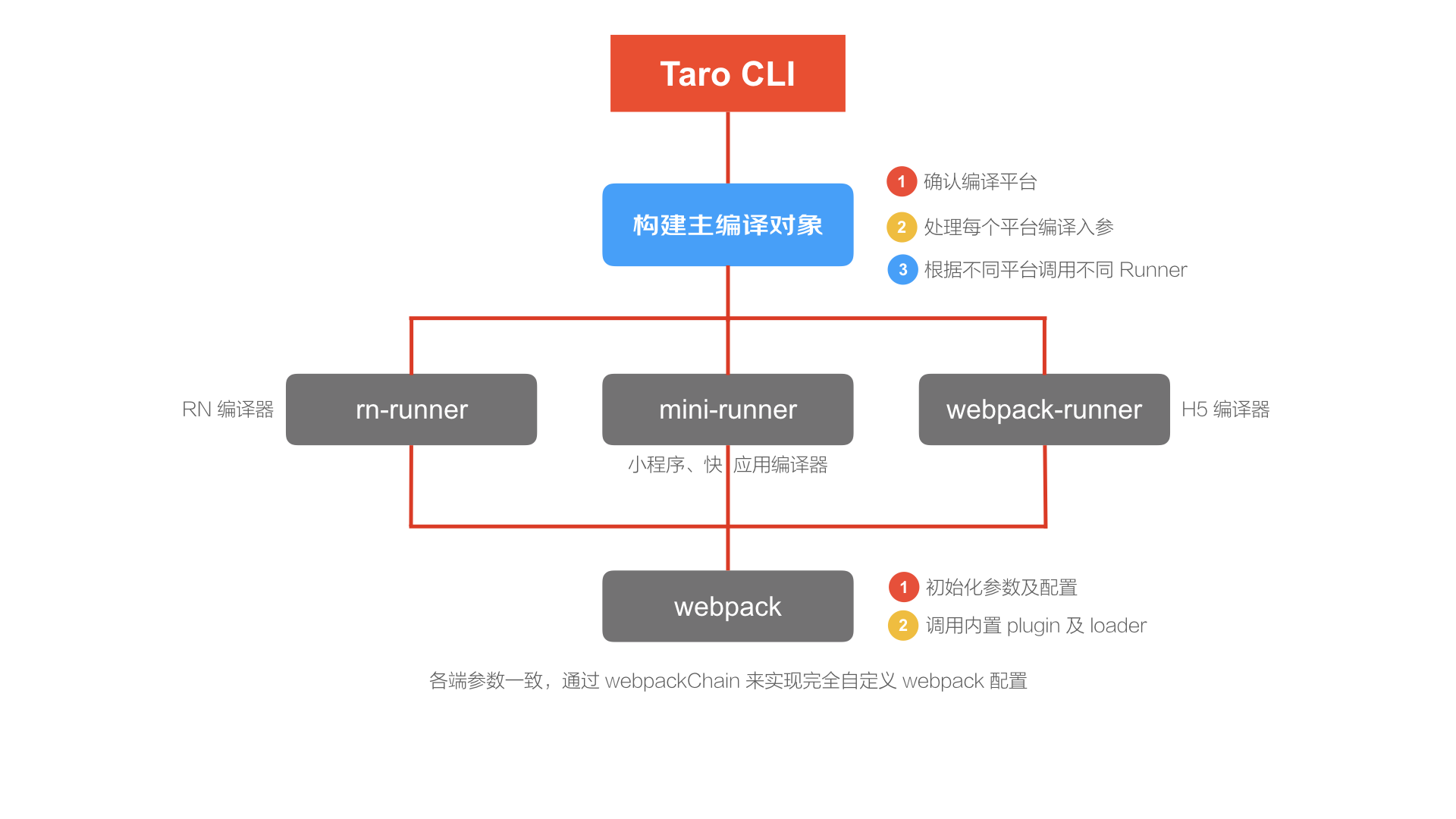 taro-cli.001.png