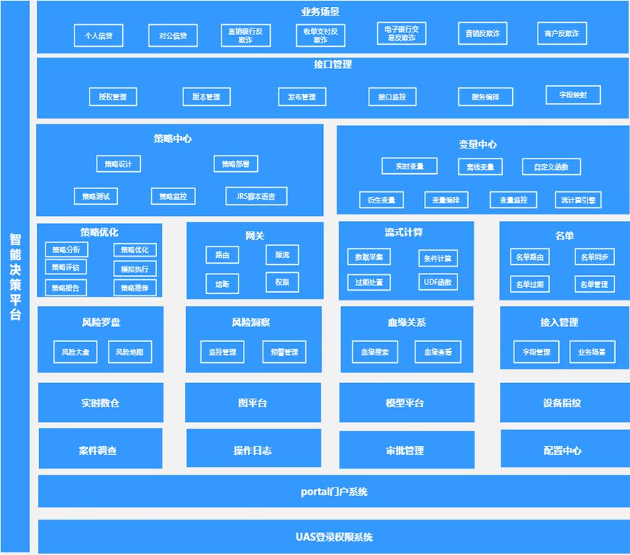 智能决策平台架构图.png