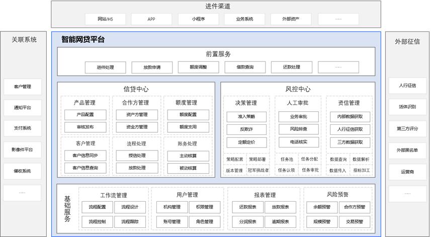 网贷架构图.png