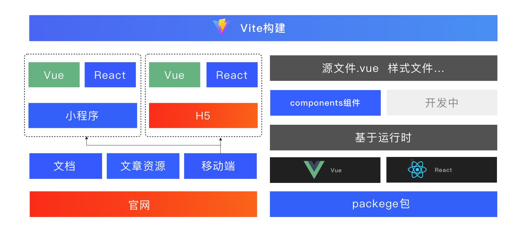 京东开源组件库 NutUI 3.1 正式发布:支持 Taro,开启多端开发之路